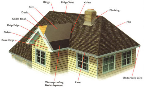 architectural shingles installation. Asphalt Shingles Installation Architectural H